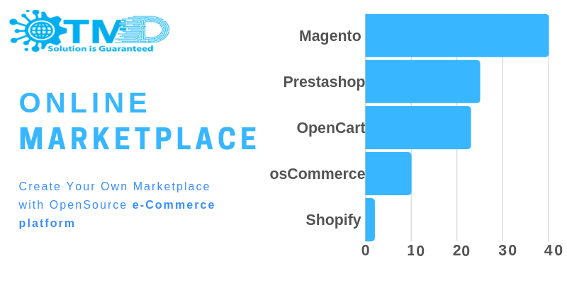 Top 5 Reason To Use OpenCart Marketplace Module