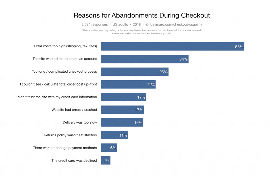 reason off abadonments during checkout