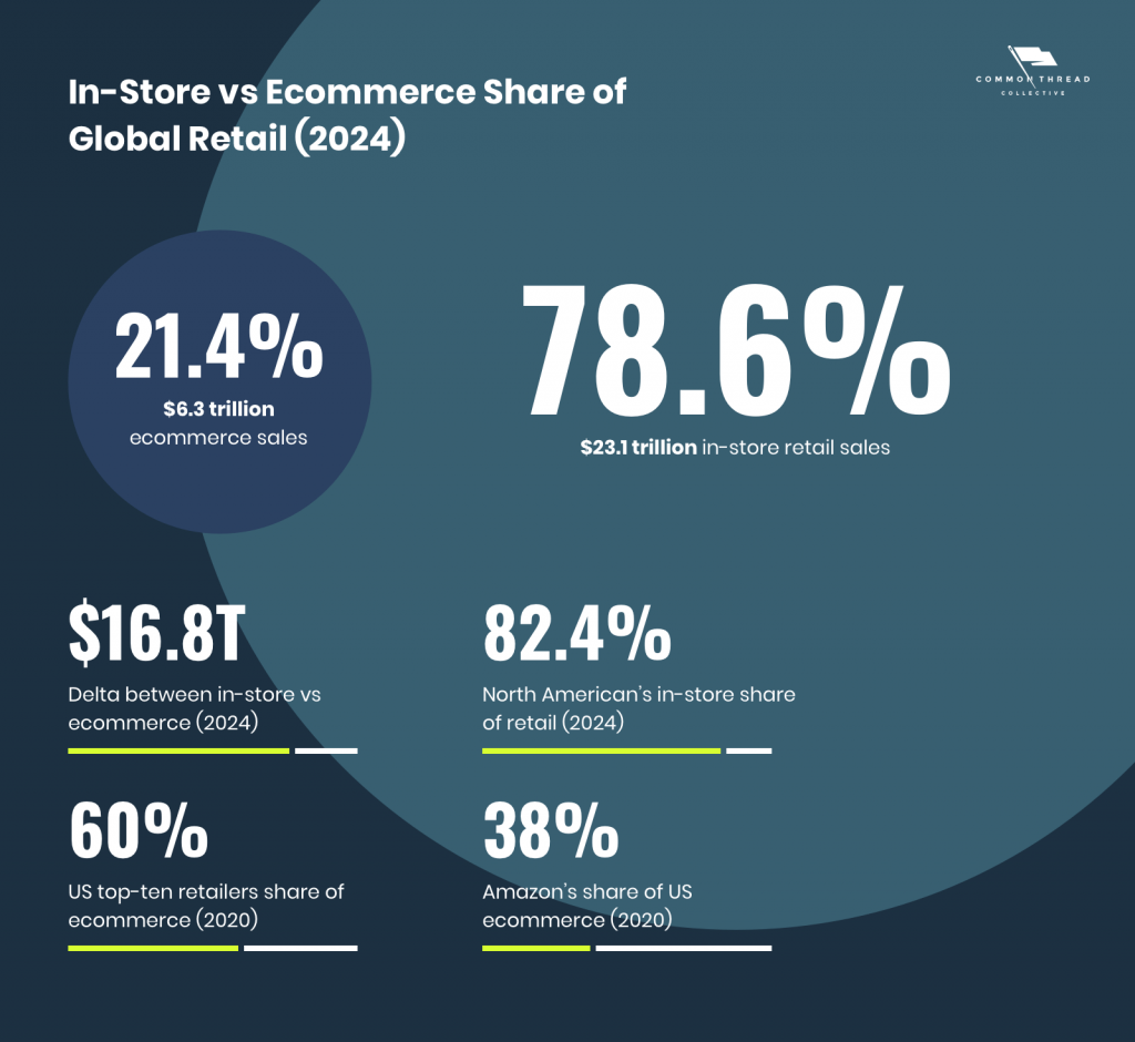 Projections put in-store purchases at 78.6% of worldwide retail sales by 2024; in North America, 82.4%. Of US ecommerce's 2020 share, the top-ten online retailers account for 60%; Amazon, a whopping 38%.